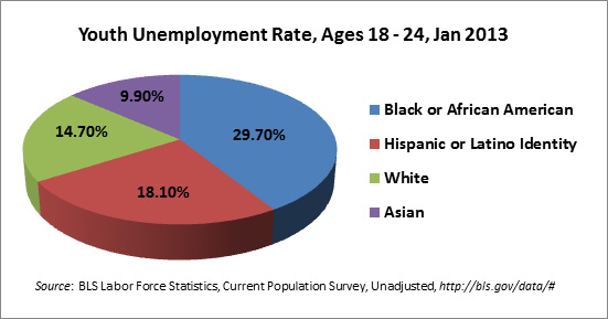 Shocking Statistics Of Black Youth Unemployment