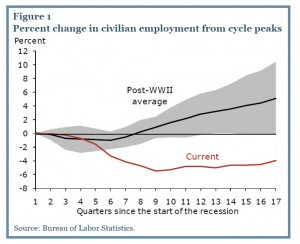 slow-employment-recovery