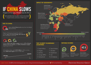 IfChinaSlows_Infographic_FSG