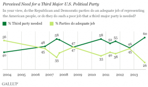 Trend in support for a third political party from Gallup Poll