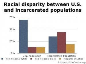 race_us_prison